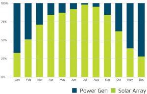 PowerGen vs Solar Array: Check out the PowerGen advantages
