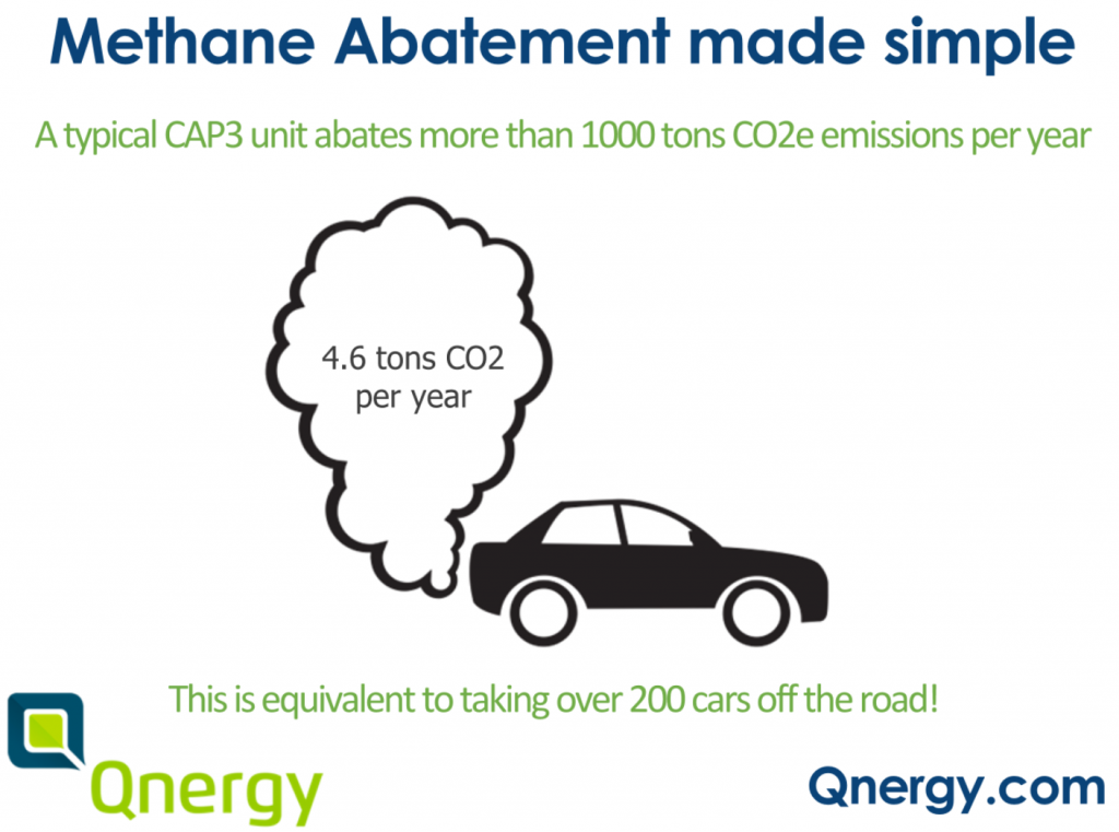 A typical CAP3 unit abates more than 1000 tons of CO2 emissions per year