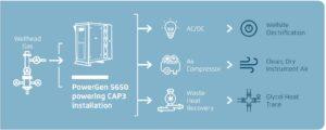The CAP3 (Compressed Air Pneumatics) concept